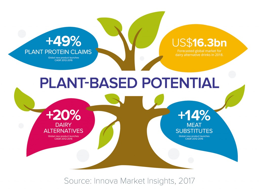 Infographic - Innova Market Insights reports plants based drinks at #IFT17